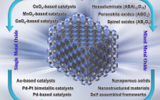 科技资讯写作大赛|戴洪兴Hamid Arandiyan 最新综述 有序介孔大孔金属氧化物在异相催化中的应用