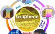 科技资讯写作大赛|Science Bulletin 综述:石墨烯:一种有应用前景的电化学储能材料