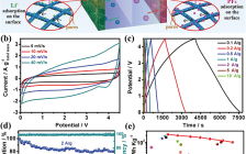 Adv. Energy Mater.:B, N双掺杂3D多孔碳纳米纤维材料助力锂离子电容器-同时实现高能量密度、高功率密度