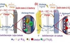南京大学周豪慎、何平团队:固态锂空气和锂硫电池研究取得进展