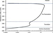 Corros. Sci. :低碳钢CO2腐蚀电化学——CO2对铁溶解反应的影响