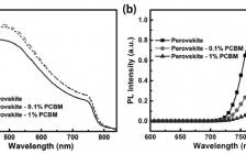 Adv. Funct. Mater. :通过PCBM受体材料提升钙钛矿-石墨烯光电探测的响应度