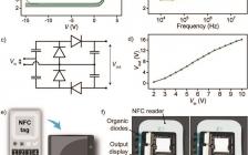 Adv.Mater.:将基于高性能共轭聚合物的有机二极管整流器用于近场能量收集电路