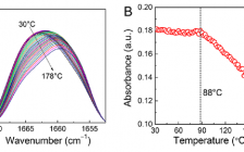 Macromolecules:在由多个氢键键合的超分子聚(1-乳酸)中β晶优先成形及随温度变化的多晶结构