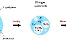 Corror. Sci.:脱硫烟气与加热锅炉中的沉积物之间的相互作用对燃煤锅炉的影响