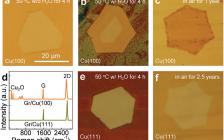 Adv. Mater.:相称的石墨烯涂层对铜的耐腐蚀性的增强作用