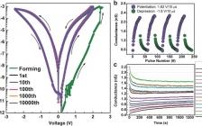 华中科技大学郭新教授Adv. Funct. Mater.:二阶忆阻器实现突触的抑制性三脉冲STDP学习规则