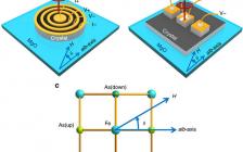 南京大学王华兵团队:铁基高温超导体的超导向列态研究的最新进展