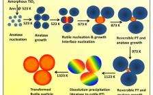 Acta Mater.:TiO2薄膜中的可逆相变——界面形核和溶解析出动力学之外的现象
