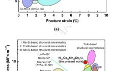 Acta Mater.:NiMn基多铁合金低场驱动的巨磁热效应和优异力学性能