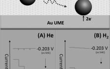 Angew. Chem. Int. Ed:基于单个Pt纳米颗粒碰撞电化学的析氢反应动力学研究
