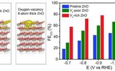 中科大曾杰教授Angew. Chem. Int. Ed:氧化锌纳米片氧空位增强CO2电化学还原成CO