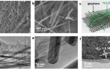 Adv. Energy Mater. : H2V3O8纳米线/石墨烯电极用于高倍率大容量的水系锌离子电池