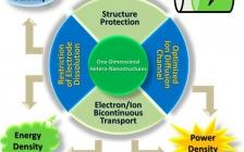武汉理工大学麦立强教授团队Acc. Chem. Res.:一维异质纳米电池材料