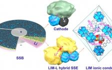 北大深圳研究院潘锋Nano Energy:固态电池中,MOF即离子导体促进界面Li+传输