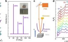 Nat. Commun.:Weyl半金属NbAs与多拓扑载体的手性朗道能级