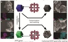 剑桥大学JACS:自下而上形成MOF-多面体的多层次碳结构