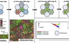 加拿大工程院院士陈道伦&同济冯艾寒教授Acta Mater.:钛的动态再结晶——低温下预活化孪晶的作用