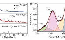 北京科技大学赵海雷Adv. Funct. Mater.:西瓜状SiOx-TiO2@C纳米材料作为高性能锂离子电池负极