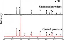 中科院过程工程所Metall. Mater. Trans. A:核壳Ti@Ni粉末的烧结反应和等轴α-Ti晶粒形成