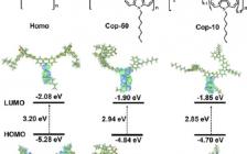 北京化工大学Macromolecules: 具有可调节激发态的热致延迟荧光共轭聚合物在溶液加工OLEDs上的应用