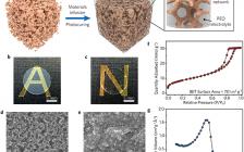 崔屹Adv. Mater: 具有高离子导电性和高模量的二氧化硅-气凝胶增强复合聚合物电解质