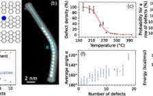 PRL: 深度揭示结构缺陷对单分子线的机械和电学性能的影响