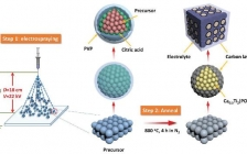 吉大杜菲&曾毅Adv. Funct. Mater. : 多级结构Ca0.5Ti2(PO4)3@C微球快速储钾及其高性能钾离子电容器