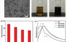 中科院金属所Science Bulletin:氧化石墨烯膜的弱还原用于改善水渗透性能