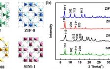 包信和院士团队Nano Energy : ZIF中与Zn(II)中心配位的咪唑配体在二氧化碳电化学还原中的作用