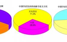 统计:国内在各大主流材料类期刊中的论文贡献有多少?(Wiley系列、Elsevier系列、ACS系列、RSC系列、APS系列、AIP系列和Springer出版社系列)
