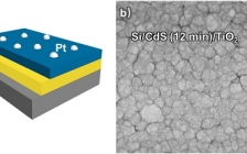 天大巩金龙&王拓Nano Energy : 多功能TiO2覆盖层提升p-Si/n-CdS异质结光阴极效率和稳定性