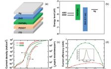 华南理工Adv. Mater.:效率高,寿命长!全溶液加工的FAPbBr3钙钛矿发光二极管!