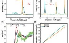 北理工&清华大学: 将硝酸锂融入碳酸盐电解液用于高电压锂金属电池