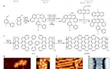 Nature:石墨烯纳米带的拓扑能带工程