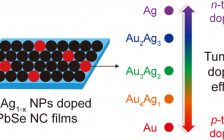 ACS Nano:AuxAg1–x纳米颗粒掺杂调制PbSe纳米晶中的电荷传输性能