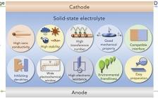 陈军院士Joule综述:固态钠电电解质及其界面工程