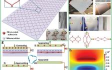 王中林Adv. Mater.:可拉伸的纱线嵌入式摩擦纳米发电机作为电子皮肤用于生物力学能量采集和多功能压力传感