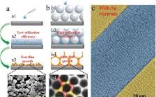 Adv. Funct. Mater. : CsPbBr3薄膜限域生长及其在高性能光电探测器中的应用