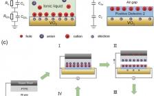 佐治亚理工学院王中林团队Adv. Mater.:利用摩擦纳米发电机实现强关联氧化物的动态电子掺杂