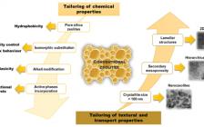 Chem. Soc. Rev.综述:沸石新希望,催化新时代,从3D到2D沸石