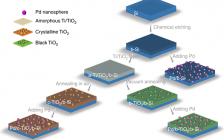 王双印&周怀娟Nat. Commun. : 具有梯度氧缺陷的结晶TiO2保护层及其在高效、稳定硅基光阴极中的应用