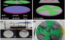 Adv. Energy Mater. : 麦克斯韦位移电流助力旋转摩擦电纳米发电机有效电流传输
