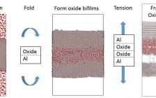 美国密歇根州立大学Acta Materialia:原子尺度模拟铸态铝氧化膜夹层的形成与断裂