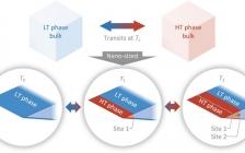 浙江大学AM:单晶Cu2Se纳米尺度相变行为与相界操控