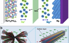 武理麦立强&安琴友Nano Energy : 新型NaTi2(PO4)3纳米线簇作为高性能镁-钠混合离子电池正极