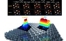 最新JACS:原位表征高光!一文让你看懂高能高分辨荧光X射线吸收光谱如何助力催化?