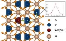 J. Mater. Chem. A: W/Mo掺杂BiVO4中的载流子传输动力学——基于第一性原理的介观尺度表征