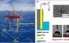 王中林院士Nano Energy : 一种基于液-固界面摩擦纳米发电机的高灵敏度波浪传感器及其在智能海工装备的应用