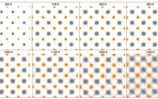 Nat. Commun.: 由晶态到部分晶态部分液态的热输运转变